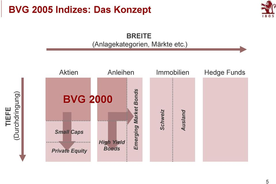 ) Aktien Anleihen Immobilien Hedge Funds TIEFE