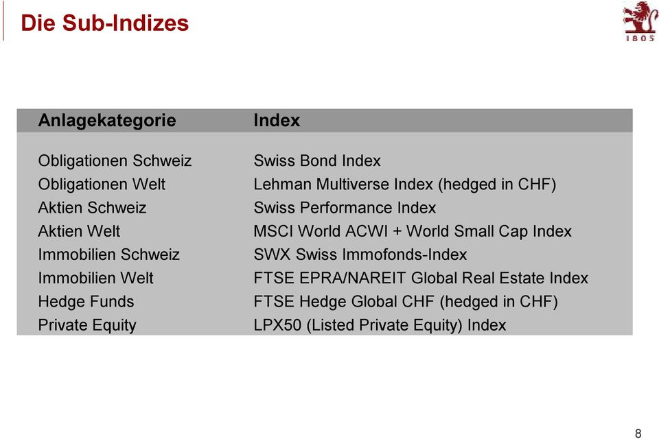 Index (hedged in CHF) Swiss Performance Index MSCI World ACWI + World Small Cap Index SWX Swiss