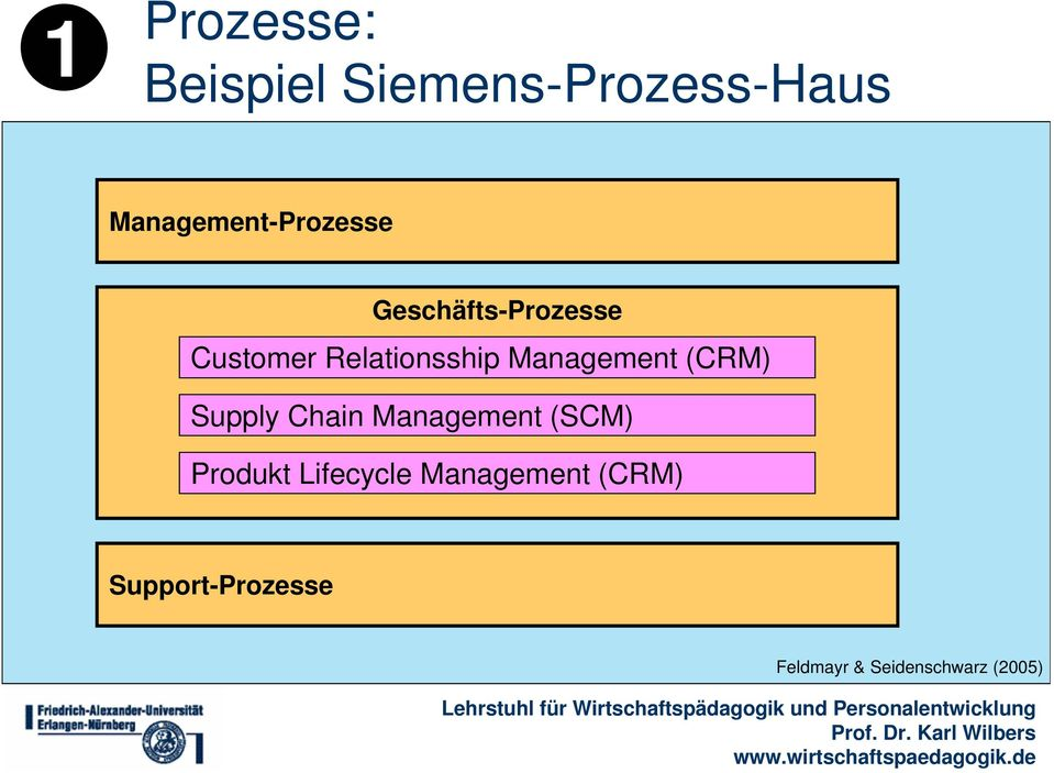 Relationsship Management (CRM) Supply Chain Management