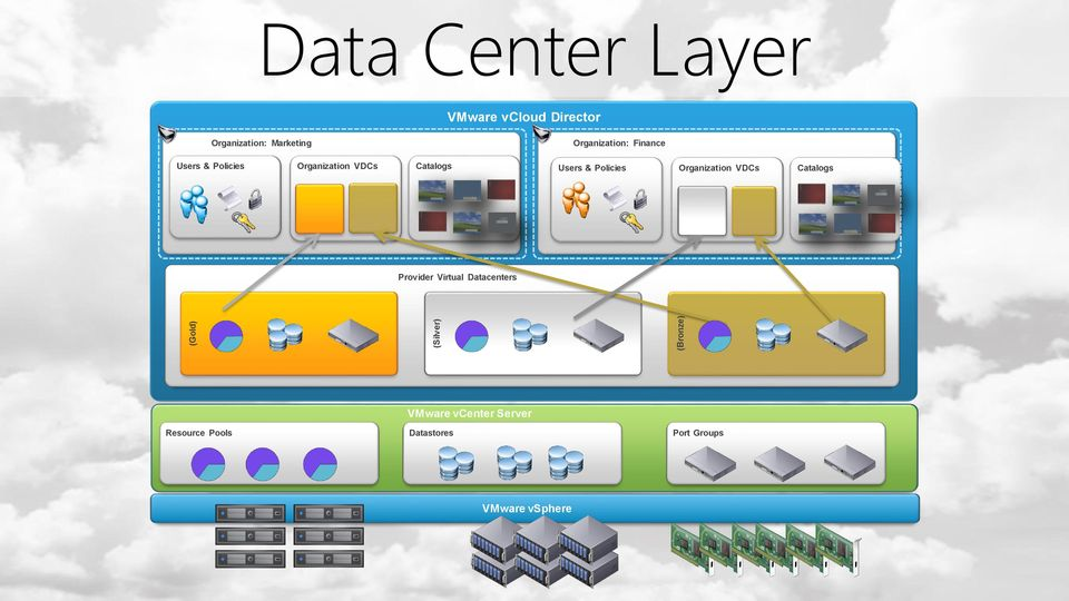 Users & Policies Organization VDCs Catalogs Provider Virtual Datacenters VMware