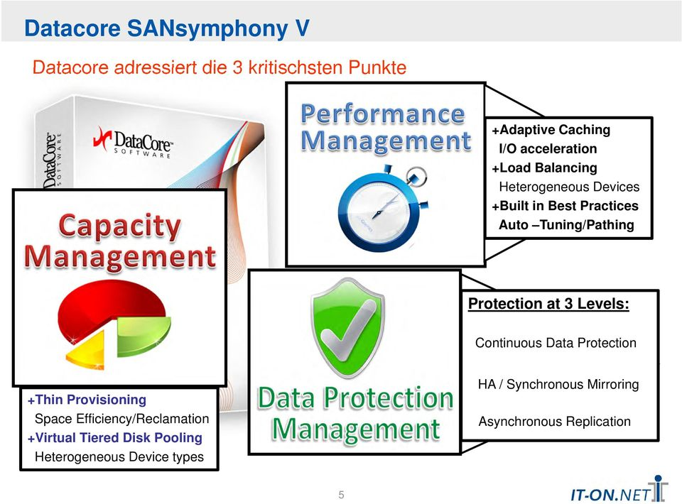 Data Layer Protection Continuous Data Protection +Thin Provisioning Space Efficiency/Reclamation +Virtual Tiered Disk