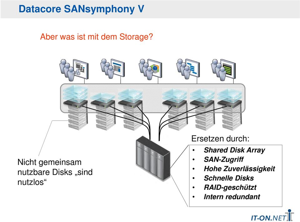 durch: Shared Disk Array SAN-Zugriff Hohe