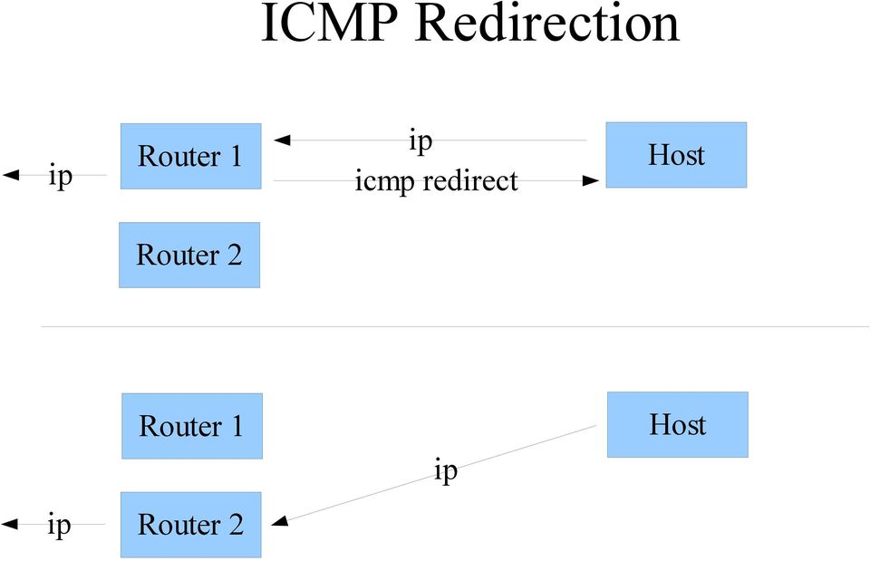 redirect Host Router