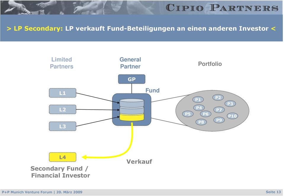 L3 Fund P5 P1 P4 P6 P8 P2 P7 P9 P3 P10 L4 Secondary Fund /