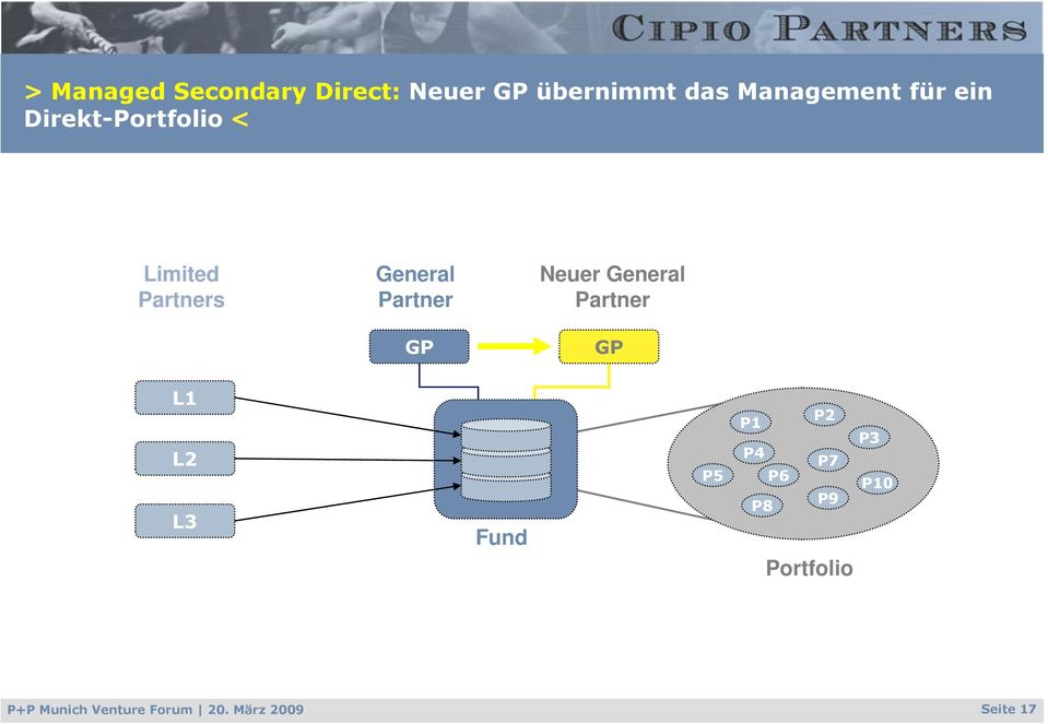 Neuer General Partner GP L1 L2 L3 Fund P5 P2 P1 P3 P4 P7 P6