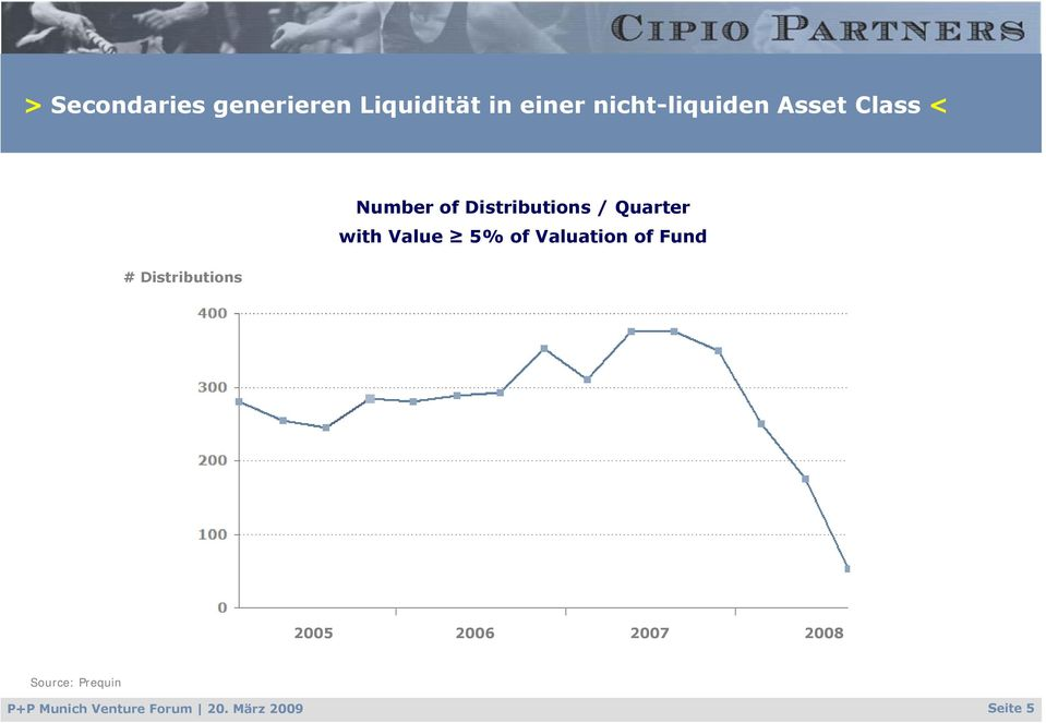 Quarter with Value 5% of Valuation of Fund 2005 2006 2007