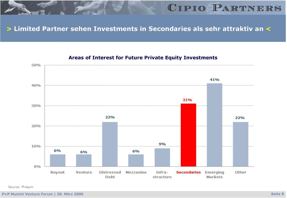 Interest for Future Private Equity Investments