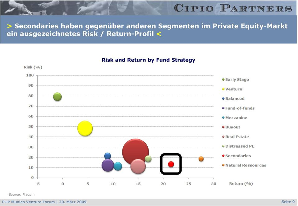 Return-Profil < Risk and Return by Fund Strategy