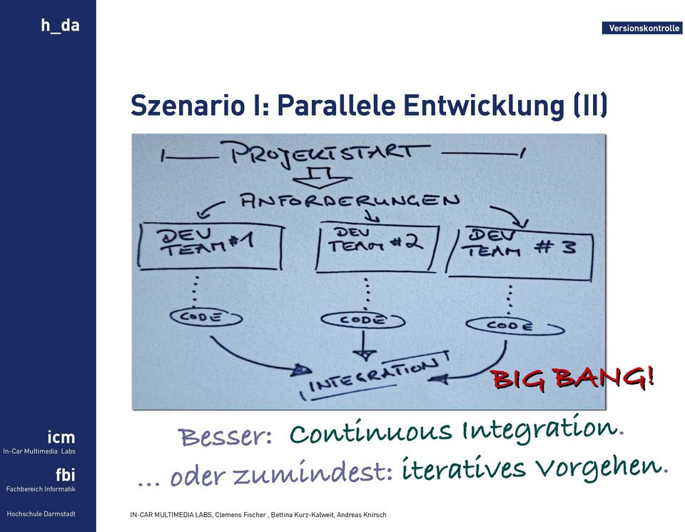 Besser: Continuous Integration.