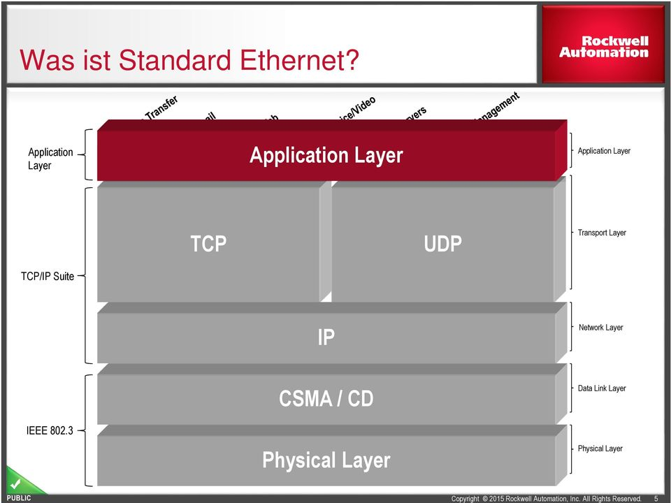 SNMP Application Layer TCP UDP Transport Layer TCP/IP Suite