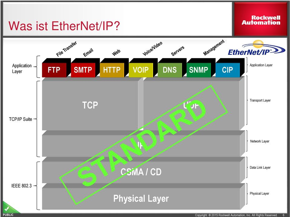Application Layer TCP UDP Transport Layer TCP/IP Suite