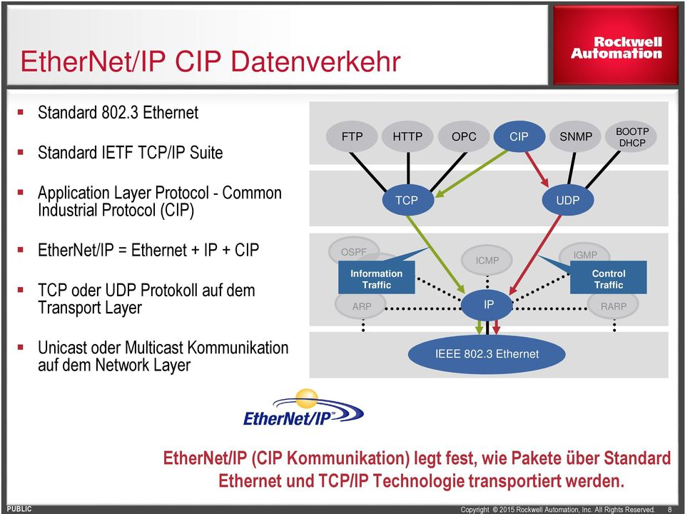 TCP UDP EtherNet/IP = Ethernet + IP + CIP TCP oder UDP Protokoll auf dem Transport Layer OSPF Information Traffic ARP ICMP IP IGMP