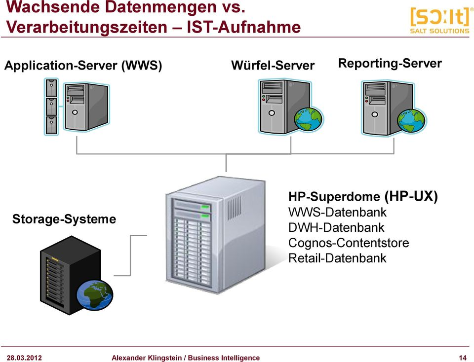 Würfel-Server Reporting-Server Storage-Systeme HP-Superdome (HP-UX)