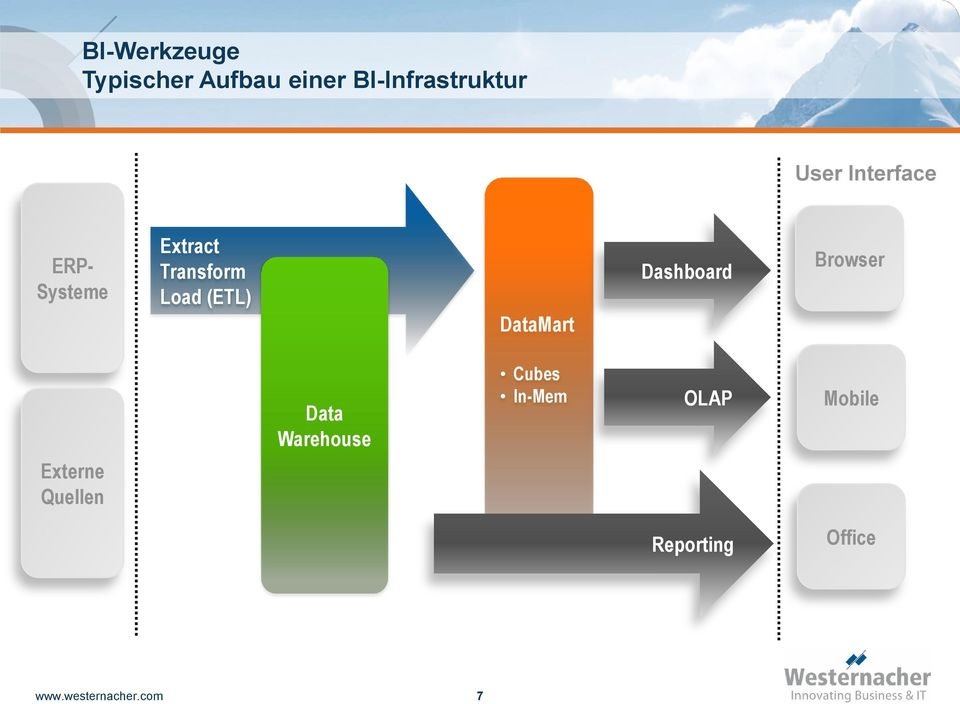DataMart Dashboard Browser Externe Quellen Data Warehouse