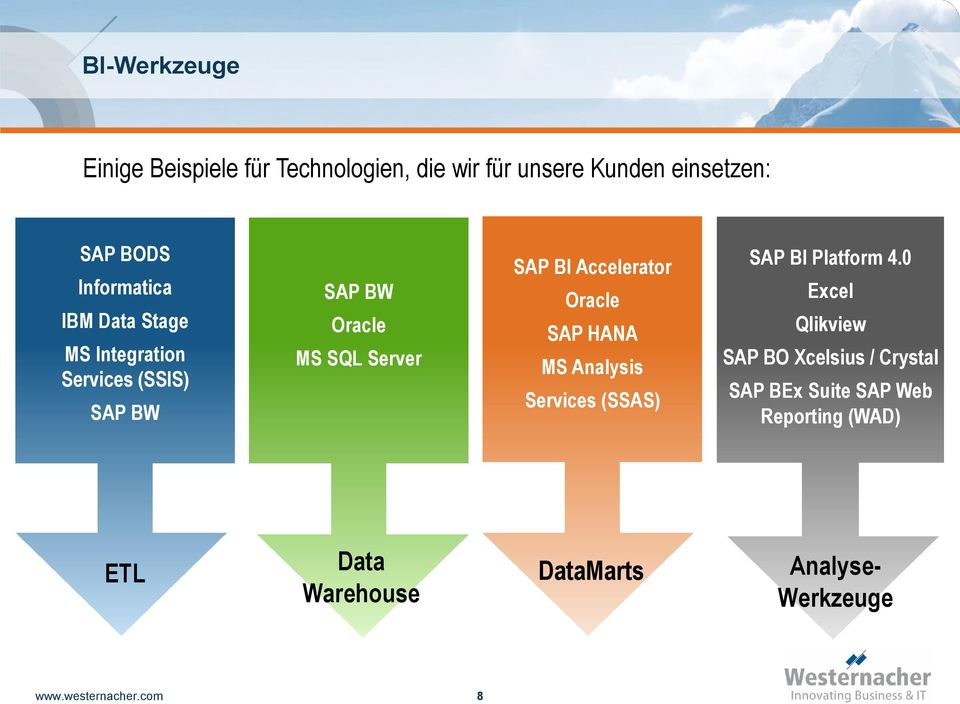 Accelerator Oracle SAP HANA MS Analysis Services (SSAS) SAP BI Platform 4.