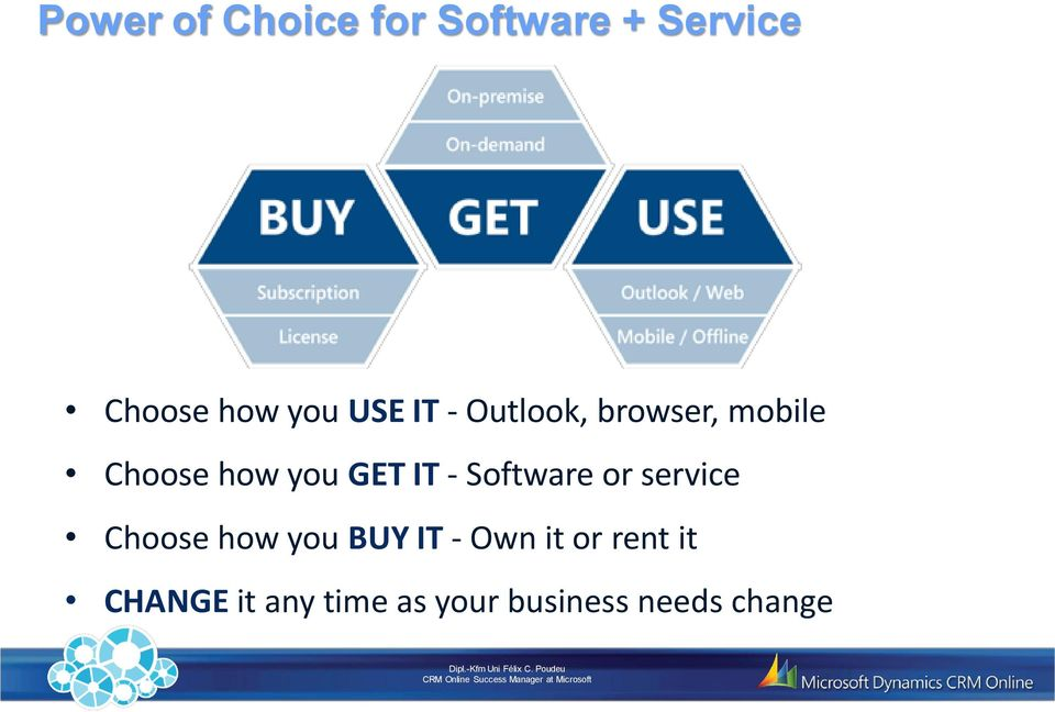 - Software or service Choose how you BUY IT - Own it or