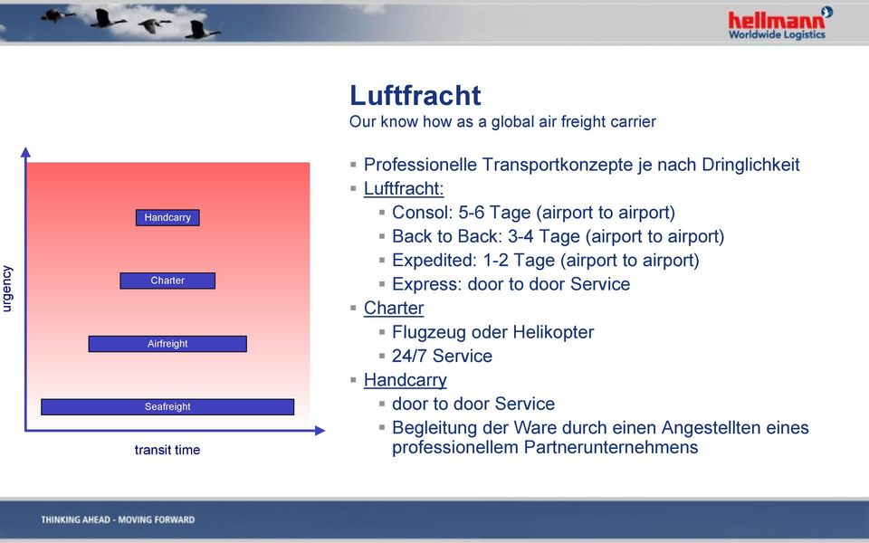 Tage (airport to airport) Expedited: 1-2 Tage (airport to airport) Express: door to door Service Charter Flugzeug oder
