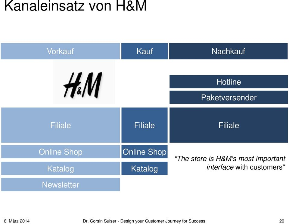 Katalog The store is H&M s most important interface with customers 6.