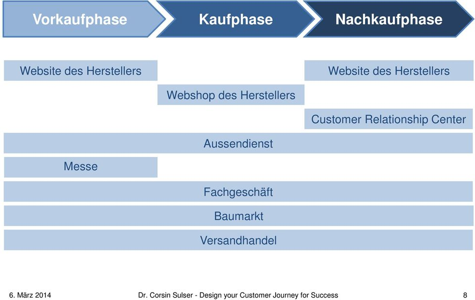 Versandhandel Website des Herstellers Customer Relationship Center