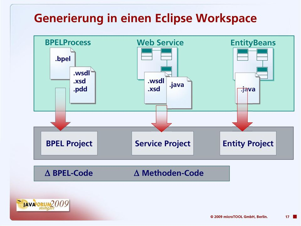 java BPEL Project Service Project Entity Project