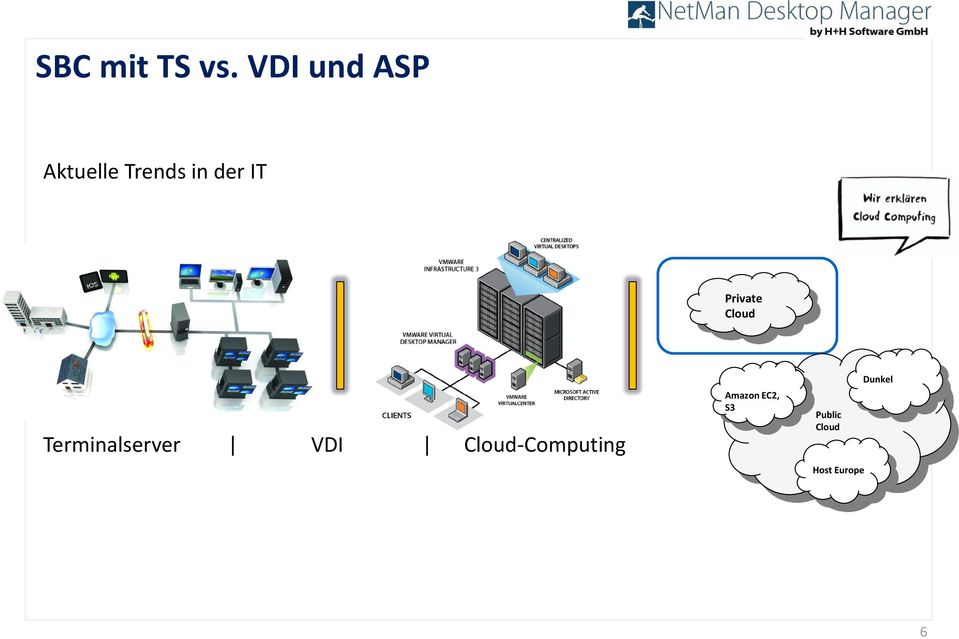 Private Cloud Terminalserver VDI