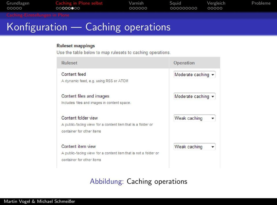 Caching operations
