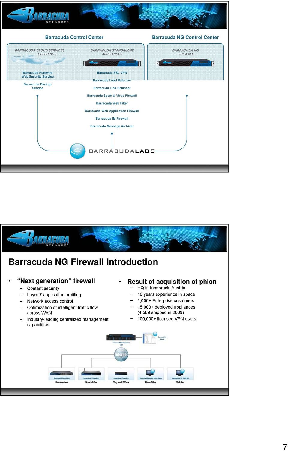 Message Archiver Barracuda NG Firewall Introduction Next generation firewall Result of acquisition of phion Content security HQ in Innsbruck, Austria Layer 7 application profiling 10 years experience