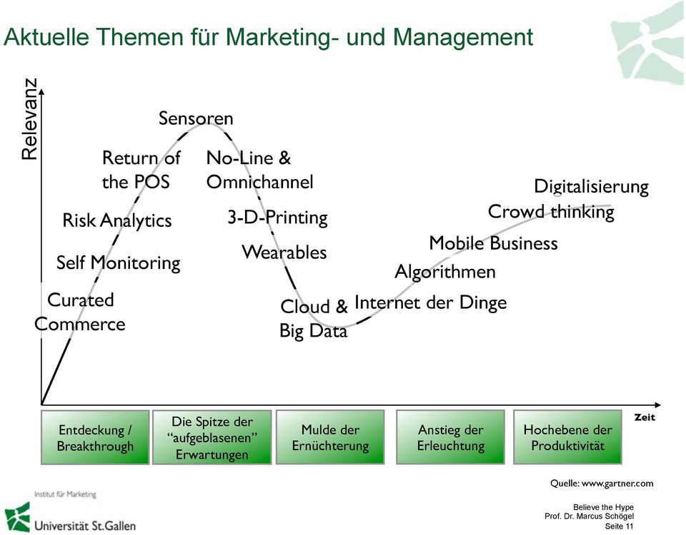 Mobile Business Algorithmen Cloud & Internet der Dinge Big Data Digitalisierung Crowd thinking Entdeckung / Breakthrough Die