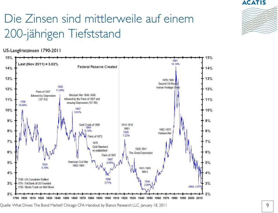 1790-2011 Quelle: What Drives The Bond Market?