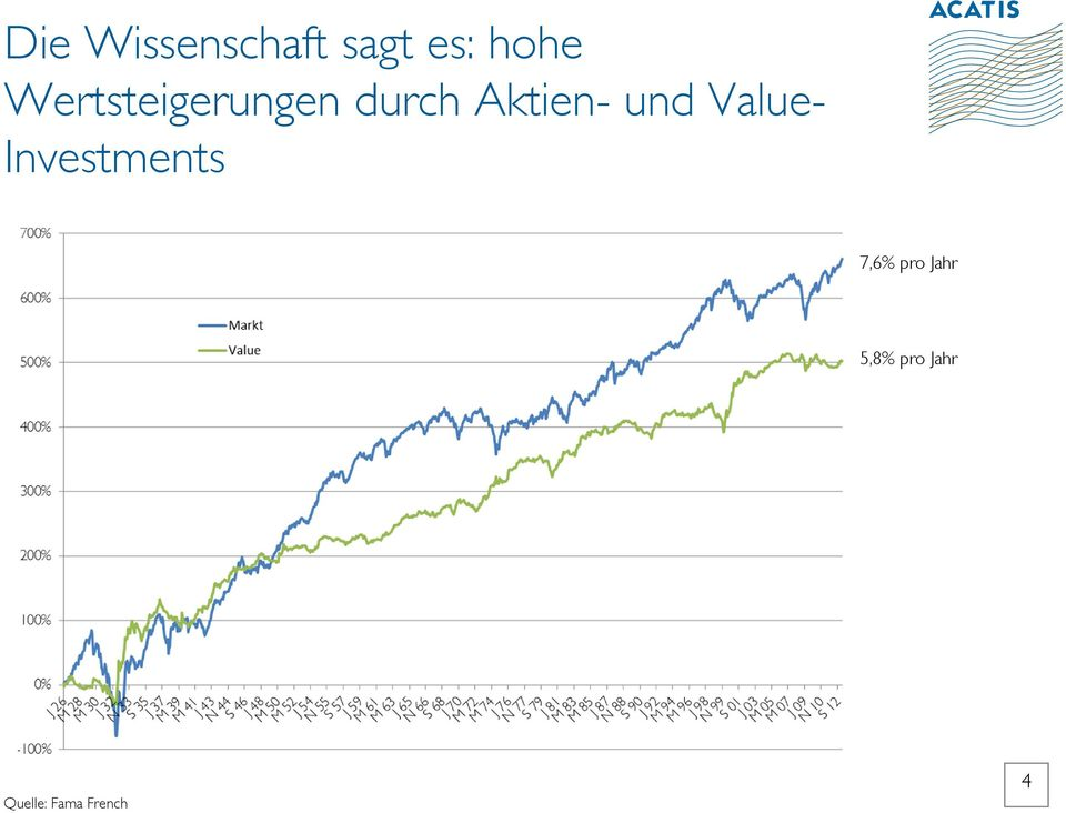 und Value- Investments 7,6% pro