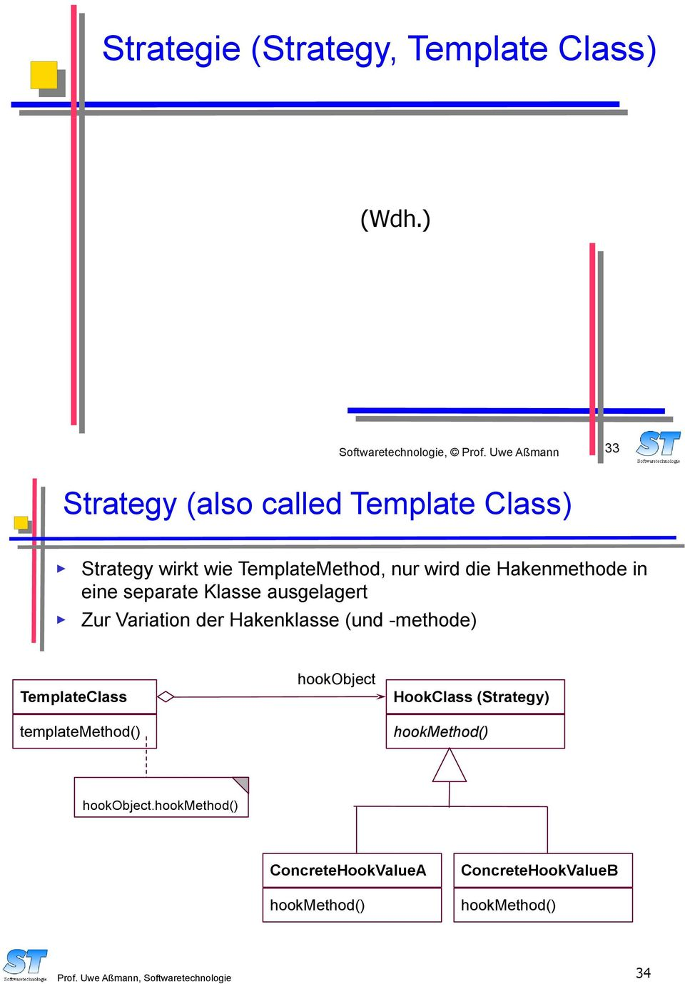 eine separate Klasse ausgelagert Zur Variation der Hakenklasse (und -methode) TemplateClass templatemethod()