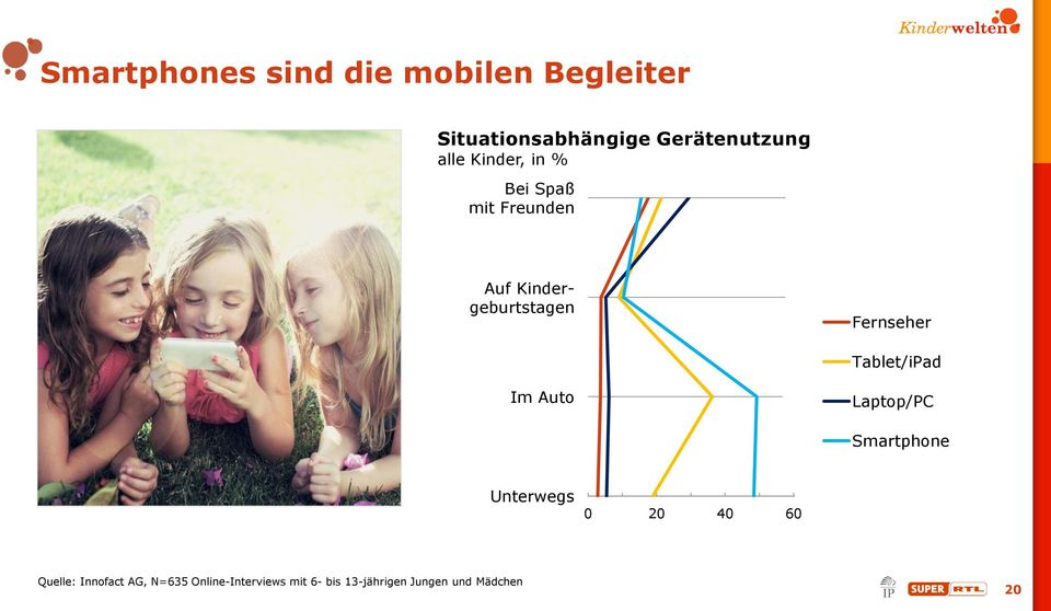 Tablet/iPad Im Auto Laptop/PC Smartphone Unterwegs 0 20 40 60 80 100 Quelle: