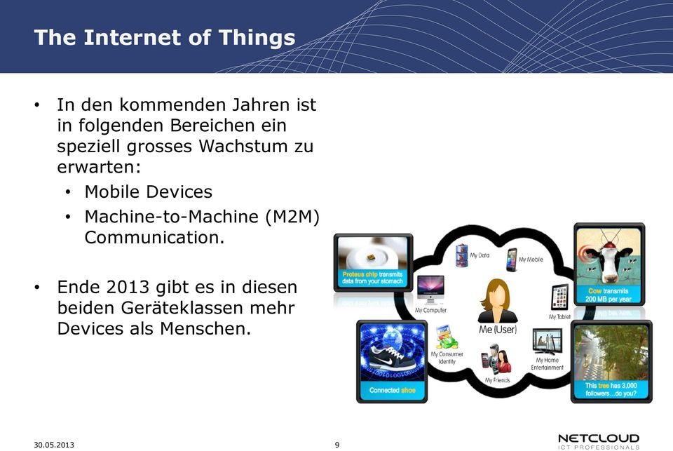 Devices Machine-to-Machine (M2M) Communication.