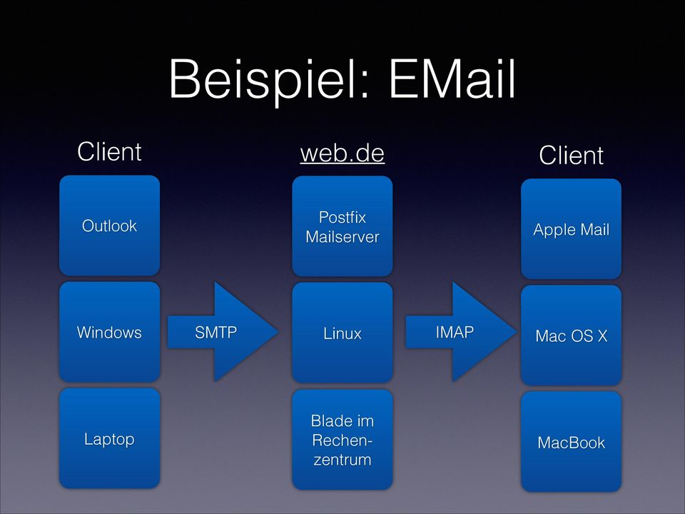 Apple Mail Windows SMTP Linux IMAP