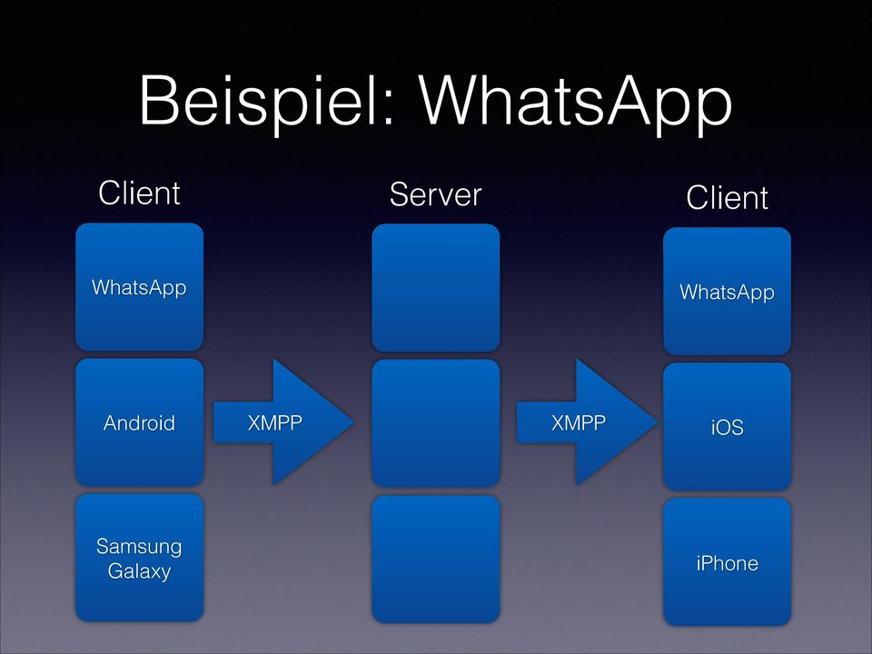 WhatsApp Android XMPP