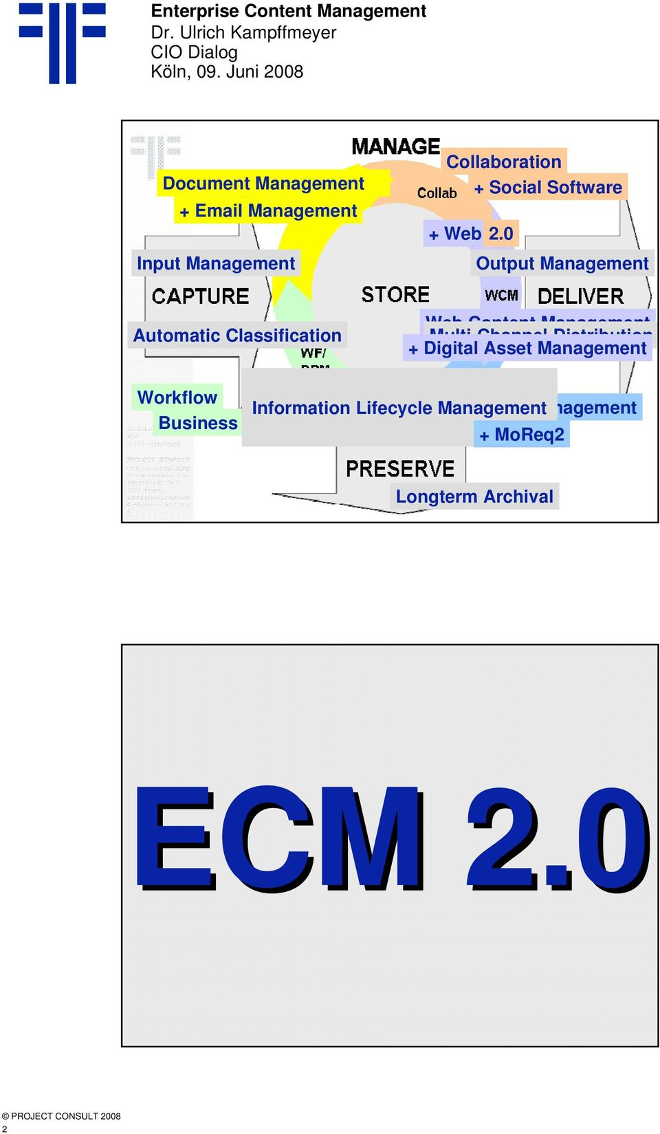 0 Output Management Automatic Classification Web Content Management Multi-Channel