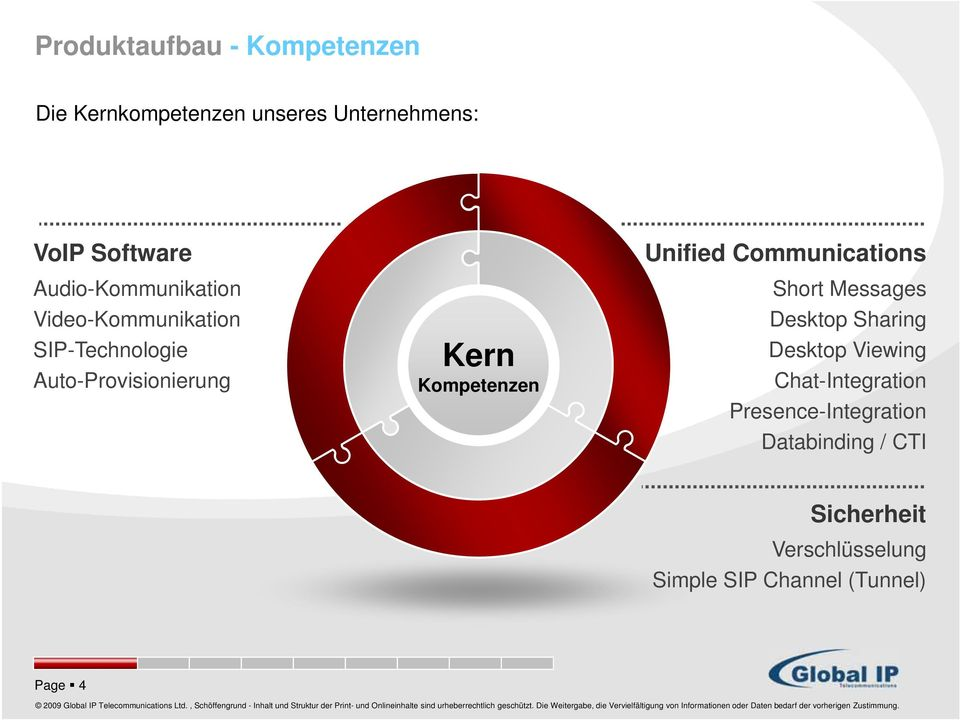 Kompetenzen Unified Communications Short Messages Desktop Sharing Desktop Viewing