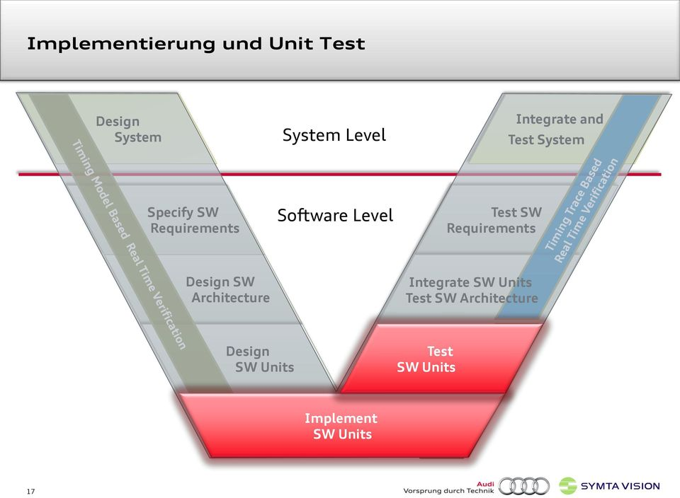 Software Level Test SW Requirements Design SW