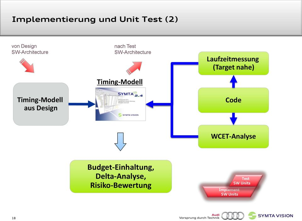 Timing-Modell Laufzeitmessung (Target nahe) Code
