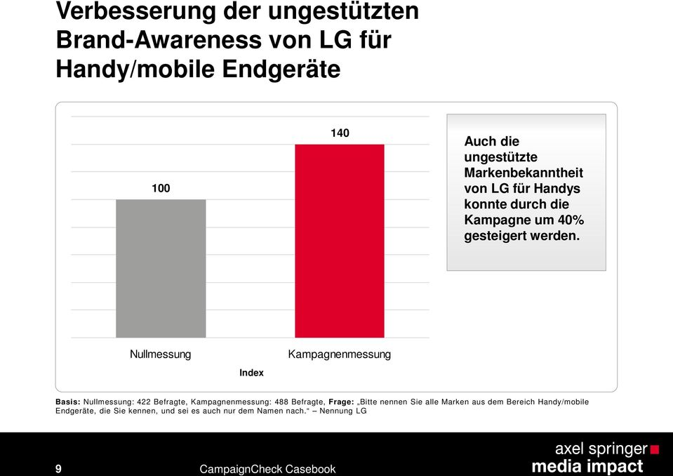 Nullmessung Index Kampagnenmessung Basis: Nullmessung: 422 Befragte, Kampagnenmessung: 488 Befragte, Frage: