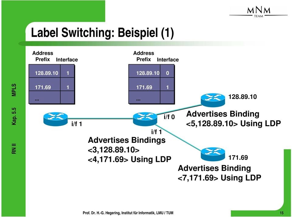 .. 1 i/f 1 171.69... i/f 1 1 i/f 0 Advertises Bindings <3,128.89.10> <4,171.