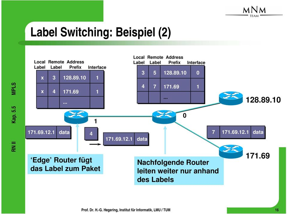 69.12.1 data Edge Router fügt das Label zum Paket Local Label Remote Label 5 7.