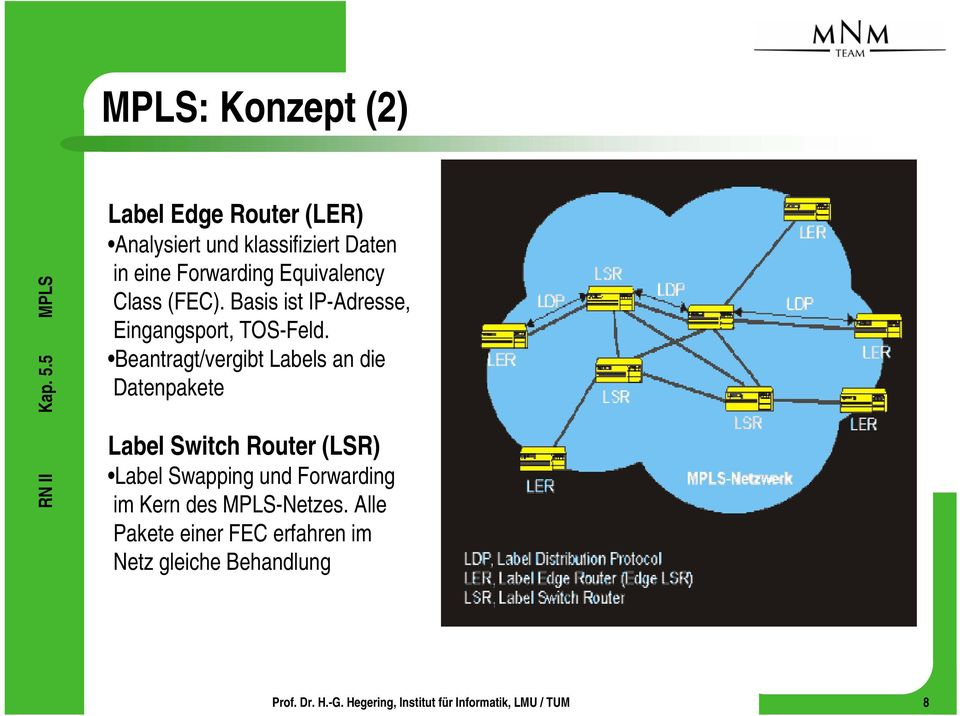 Beantragt/vergibt Labels an die Datenpakete Label Switch Router (LSR) Label Swapping