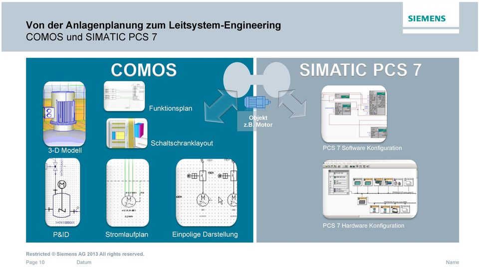 Motor 3-D Modell Schaltschranklayout PCS 7 Software Konfiguration Configurations and structures are
