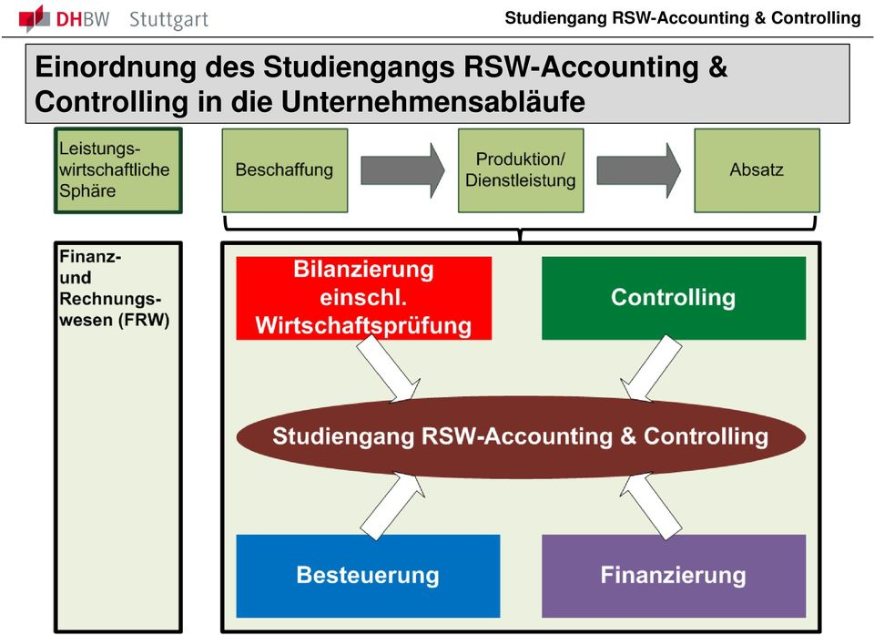 RSW-Accounting &