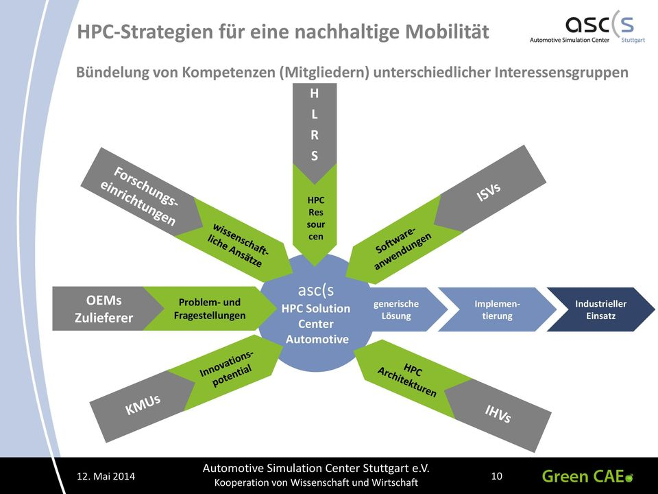 Problem- und Fragestellungen asc(s HPC Solution Center