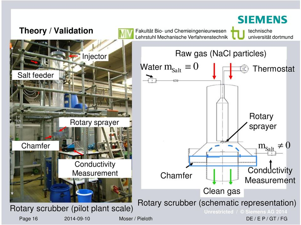 Conductivity Measurement Rotary scrubber (pilot plant scale) Page 16