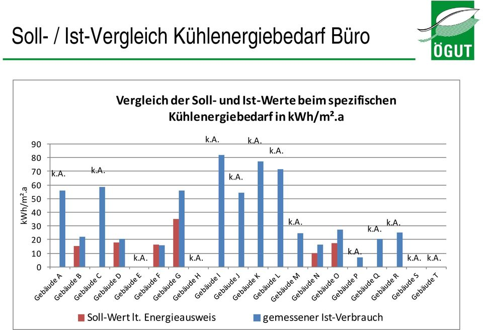 Kühlenergiebedarf in kwh/m².a kwh/m².