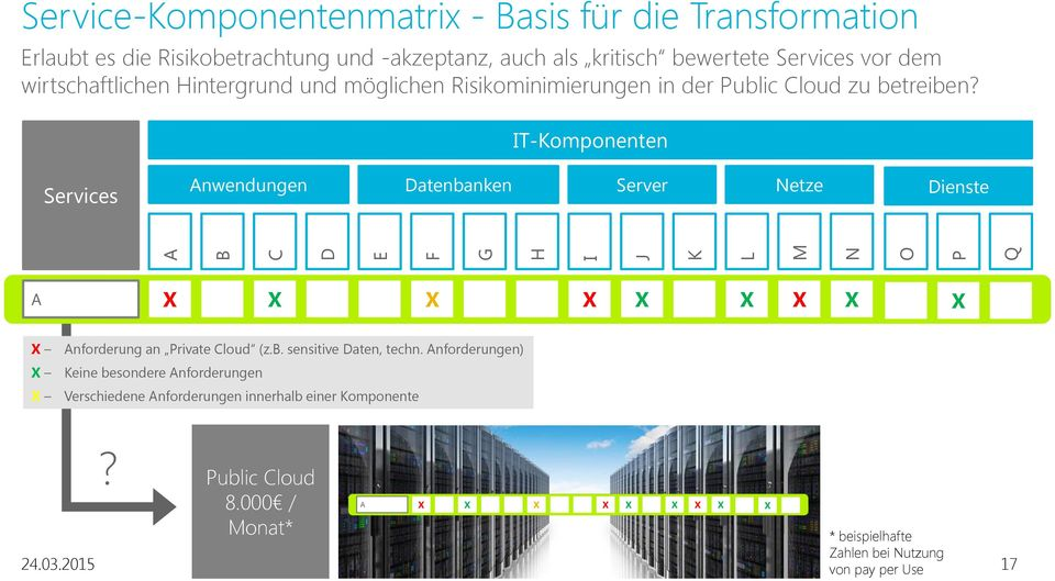 IT-Komponenten Services Anwendungen Datenbanken Server Netze Dienste A Anforderung an Private Cloud (z.b. sensitive Daten, techn.