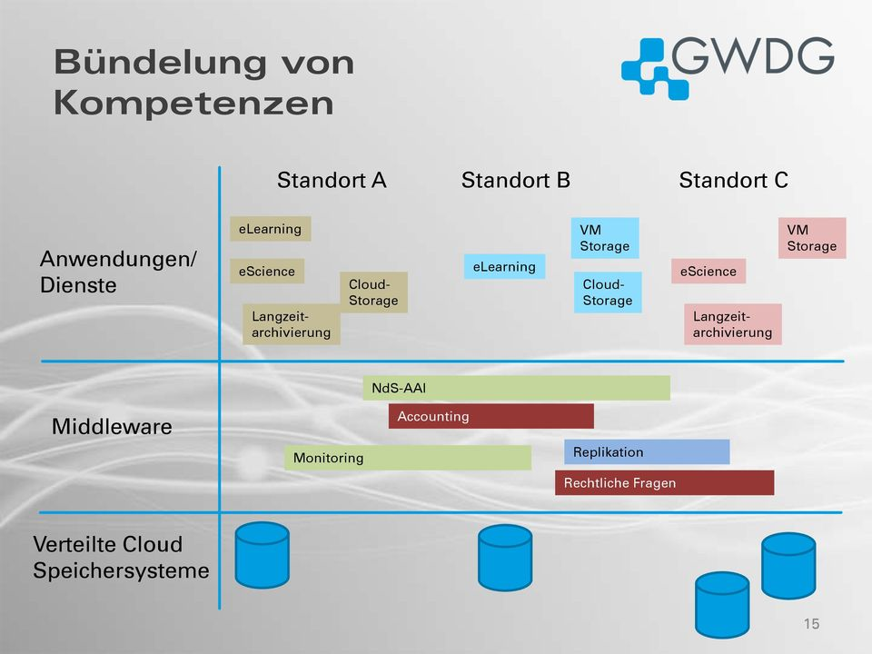 Cloud- Storage escience Langzeitarchivierung VM Storage NdS-AAI Middleware